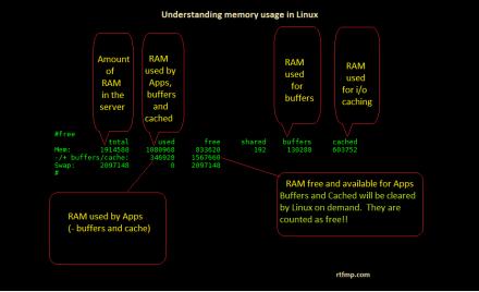 free output explained